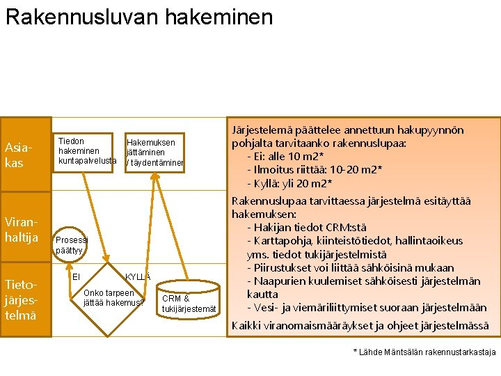 Rakennusluvan hakeminen Asiakas Viranhaltija Tietojärjestelmä Tiedon hakeminen kuntapalvelusta Hakemuksen jättäminen / täydentäminen Prosessi päättyy