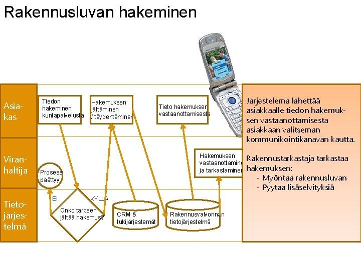 Rakennusluvan hakeminen Asiakas Viranhaltija Tietojärjestelmä Tiedon hakeminen kuntapalvelusta Hakemuksen jättäminen / täydentäminen Järjestelemä lähettää
