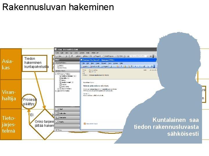 Rakennusluvan hakeminen Asiakas Tiedon hakeminen kuntapalvelusta Hakemuksen jättäminen / täydentäminen Tieto hakemuksen vastaanottamisesta RAKENNUSLUPA