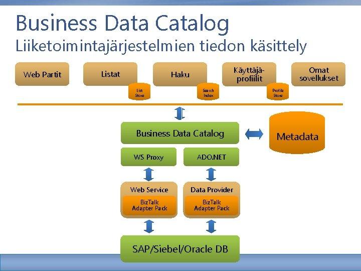 Business Data Catalog Liiketoimintajärjestelmien tiedon käsittely Web Partit Listat Käyttäjäprofiilit Haku List Store Search