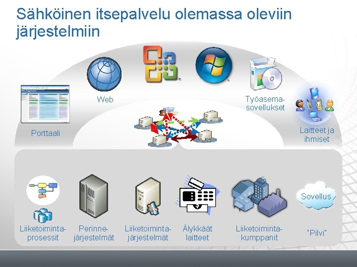 Sähköinen itsepalvelu olemassa oleviin järjestelmiin Työasemasovellukset Web Laitteet ja ihmiset Porttaali Sovellus Liiketoiminta. Perinneprosessit