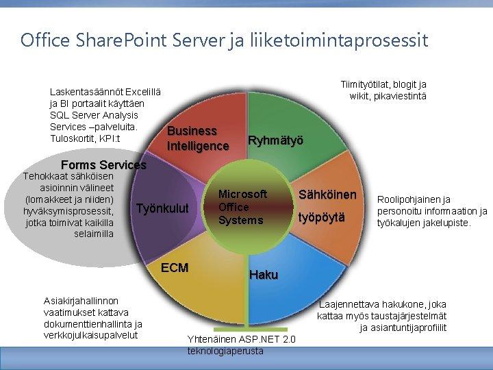 Office Share. Point Server ja liiketoimintaprosessit Laskentasäännöt Excelillä ja BI portaalit käyttäen SQL Server