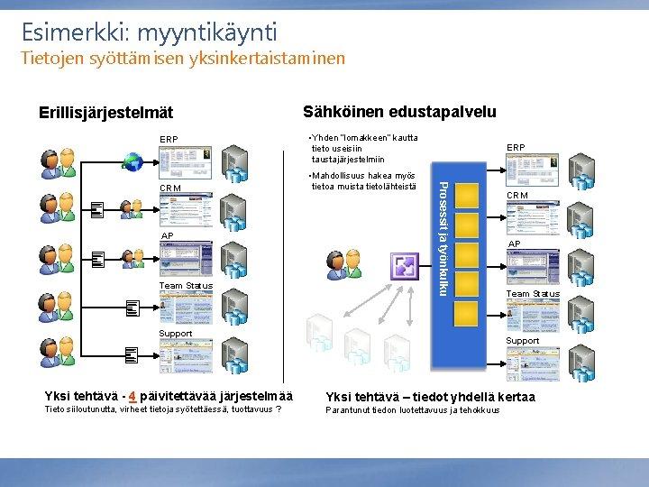 """Esimerkki: myyntikäynti Tietojen syöttämisen yksinkertaistaminen Erillisjärjestelmät ERP AP Team Status • Yhden """"lomakkeen"""" kautta"""