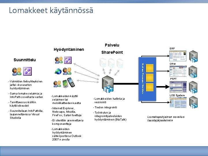 Lomakkeet käytännössä Hyödyntäminen Palvelu ERP Share. Point Suunnittelu Business Processes / Workflow - Valmiiden