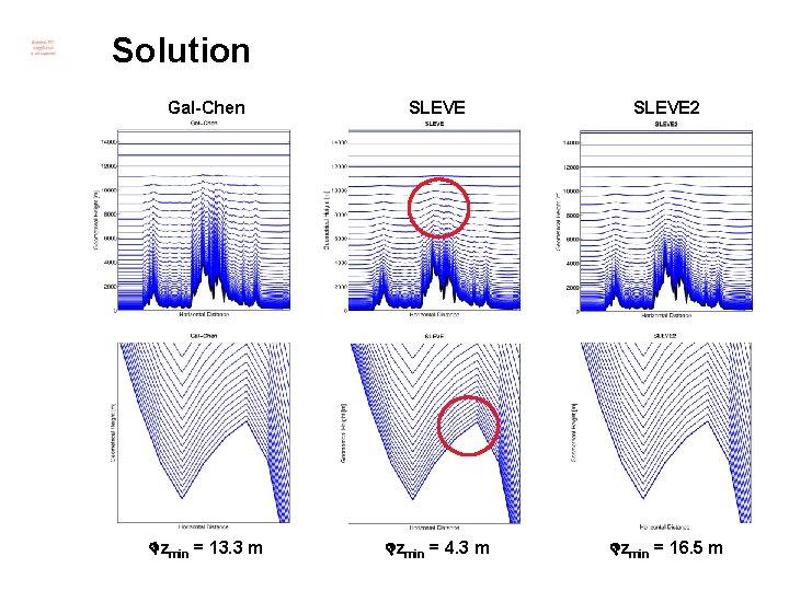 Solution Gal-Chen SLEVE 2 zmin = 13. 3 m zmin = 4. 3 m