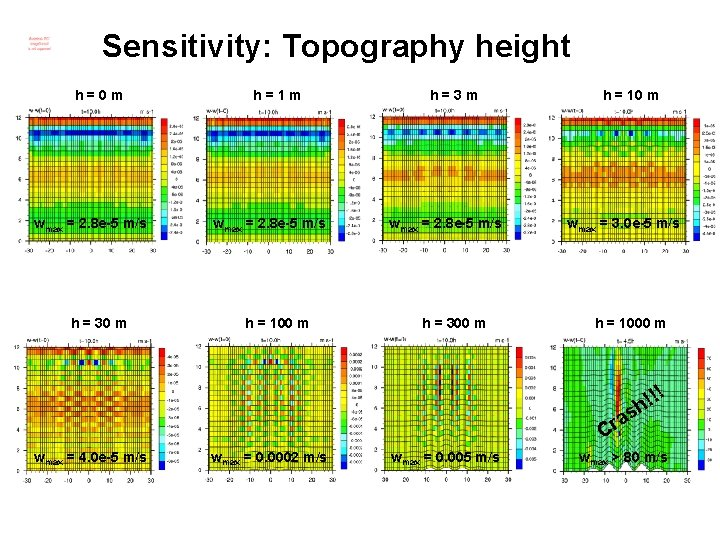 Sensitivity: Topography height h=0 m wmax = 2. 8 e-5 m/s h = 30
