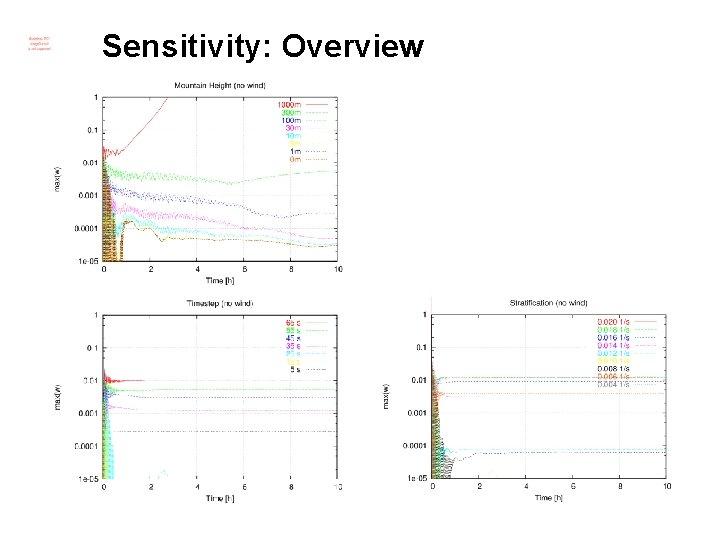 Sensitivity: Overview