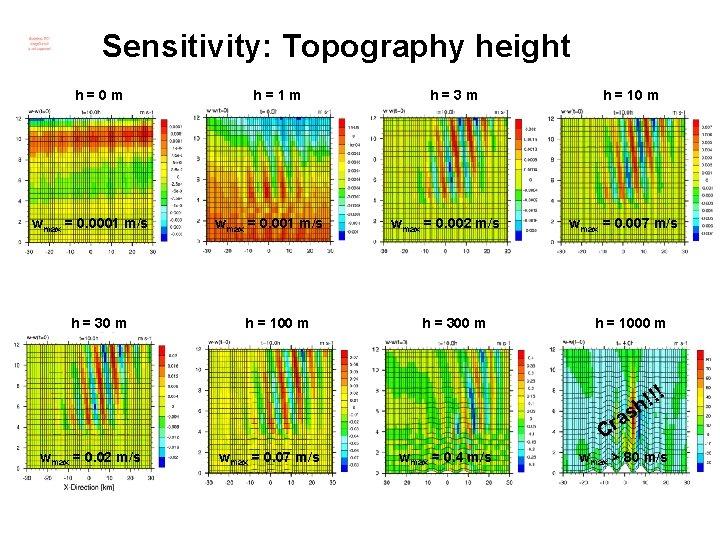 Sensitivity: Topography height h=0 m wmax = 0. 0001 m/s h = 30 m