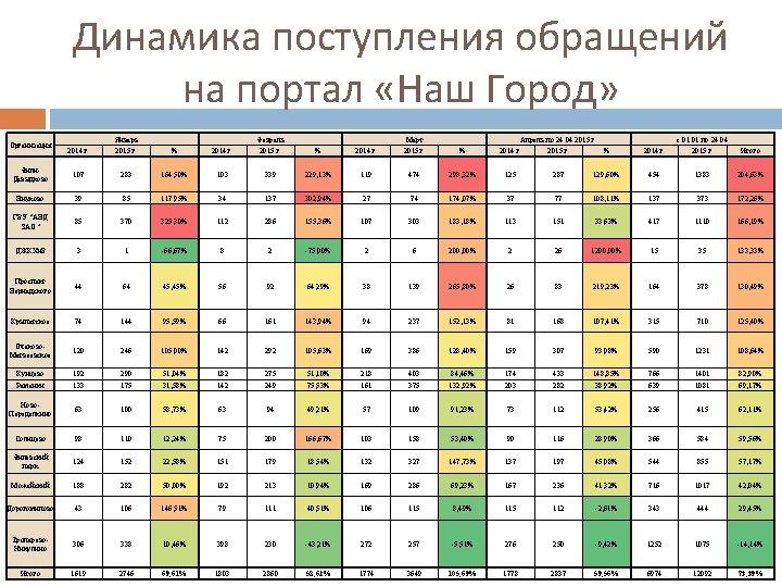 Динамика поступления обращений на портал «Наш Город» 2014 г. Январь 2015 г. % 2014