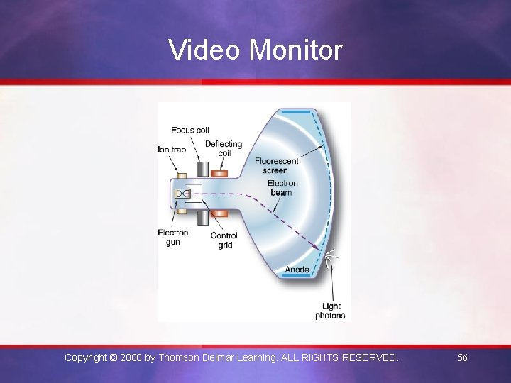 Video Monitor Copyright © 2006 by Thomson Delmar Learning. ALL RIGHTS RESERVED. 56