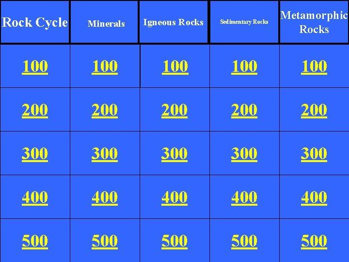 Metamorphic Rocks Rock Cycle Minerals Igneous Rocks Sedimentary Rocks 100 100 100 200 200