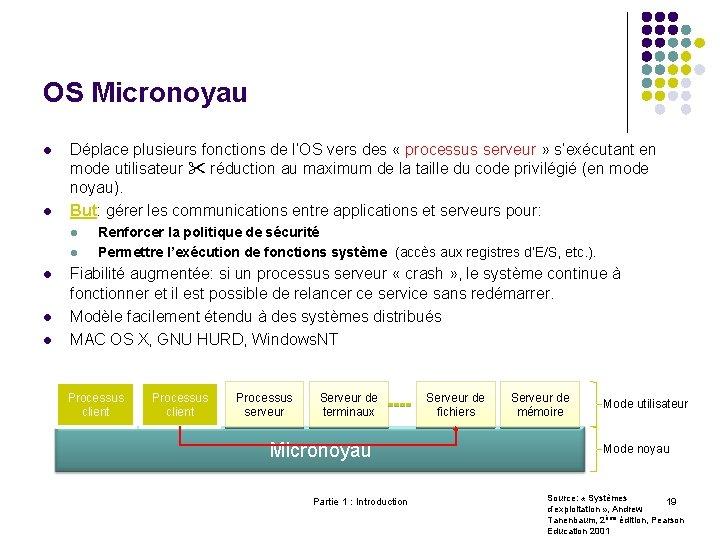 OS Micronoyau l l Déplace plusieurs fonctions de l'OS vers des « processus serveur
