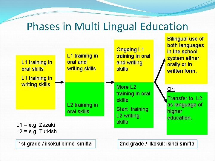 Phases in Multi Lingual Education L 1 training in oral skills L 1 training