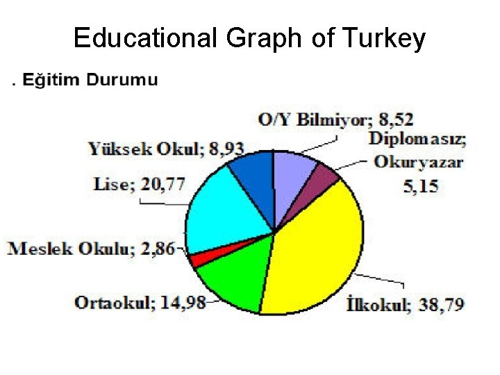 Educational Graph of Turkey Click to edit the outline text format Second Outline Level
