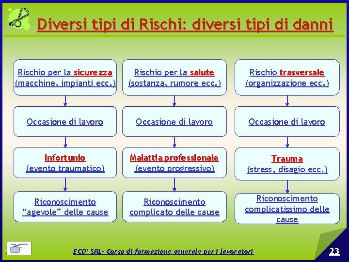 Diversi tipi di Rischi: diversi tipi di danni Rischio per la sicurezza (macchine, impianti