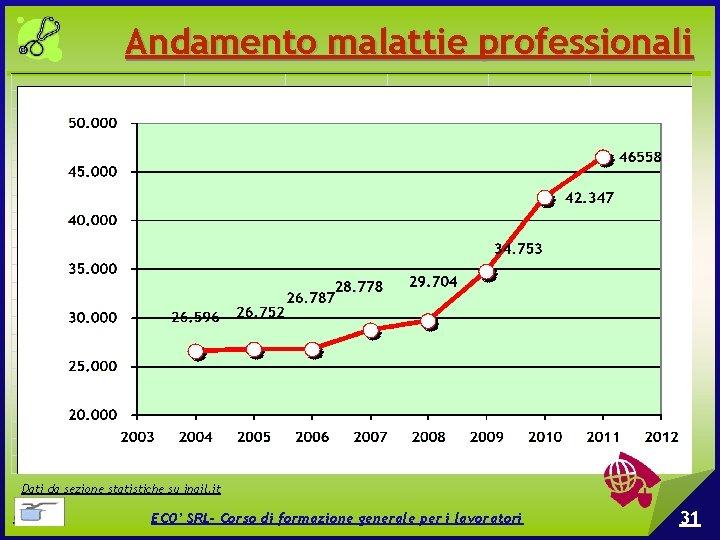 Andamento malattie professionali Dati da sezione statistiche su inail. it © EPC srl ECO'