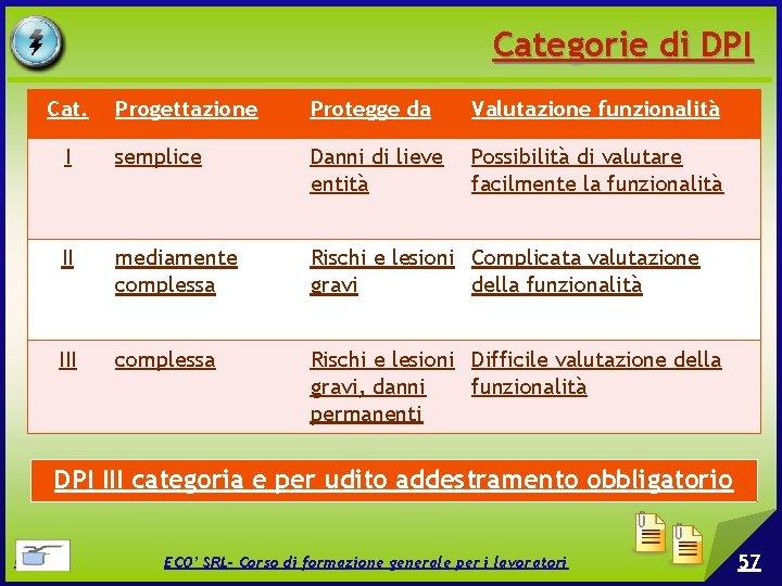 Categorie di DPI Cat. Progettazione Protegge da Valutazione funzionalità I semplice Danni di lieve
