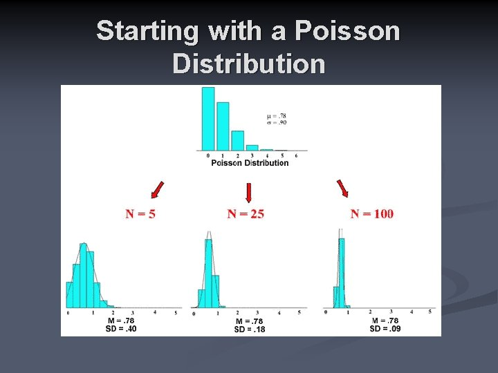 Starting with a Poisson Distribution
