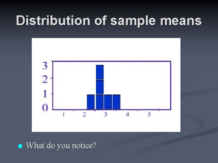 Distribution of sample means n What do you notice?