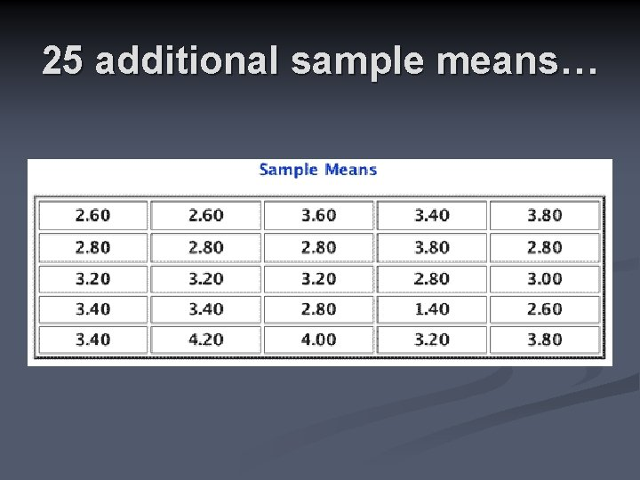 25 additional sample means…
