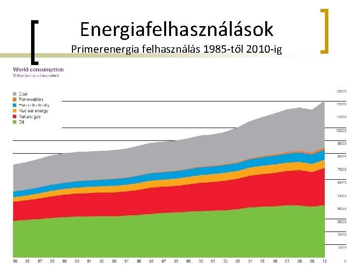 Energiafelhasználások Primerenergia felhasználás 1985 -től 2010 -ig