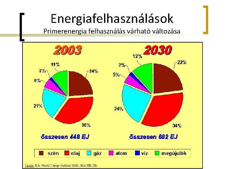 Energiafelhasználások Primerenergia felhasználás várható változása