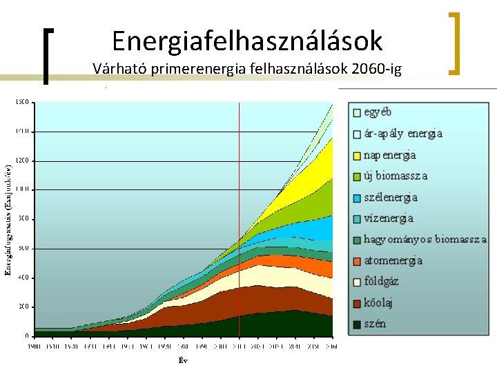 Energiafelhasználások Várható primerenergia felhasználások 2060 -ig