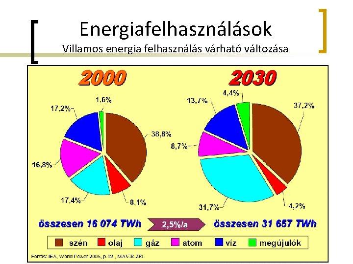 Energiafelhasználások Villamos energia felhasználás várható változása