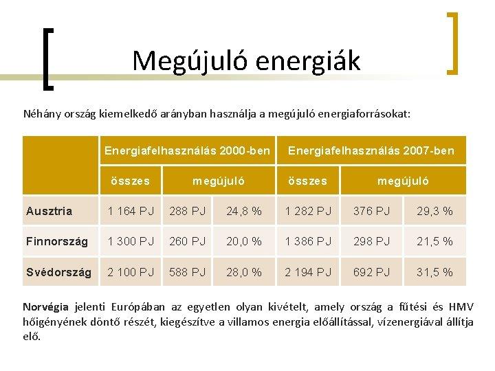 Megújuló energiák Néhány ország kiemelkedő arányban használja a megújuló energiaforrásokat: Energiafelhasználás 2000 -ben összes