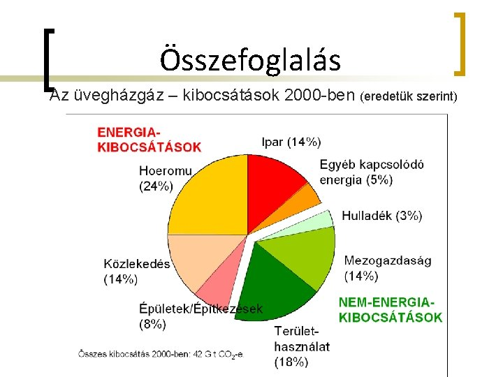 Összefoglalás Az üvegházgáz – kibocsátások 2000 -ben (eredetük szerint)