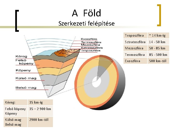 A Föld Szerkezeti felépítése Troposzféra ~ 14 km-ig Sztratoszféra 14 - 50 km Kéreg: