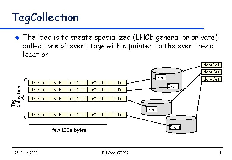 Tag. Collection u The idea is to create specialized (LHCb general or private) collections