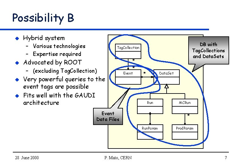 Possibility B u Hybrid system – Various technologies – Expertise required u * *