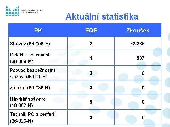 Aktuální statistika PK EQF Zkoušek Strážný (68 -008 -E) 2 72 235 Detektiv koncipient