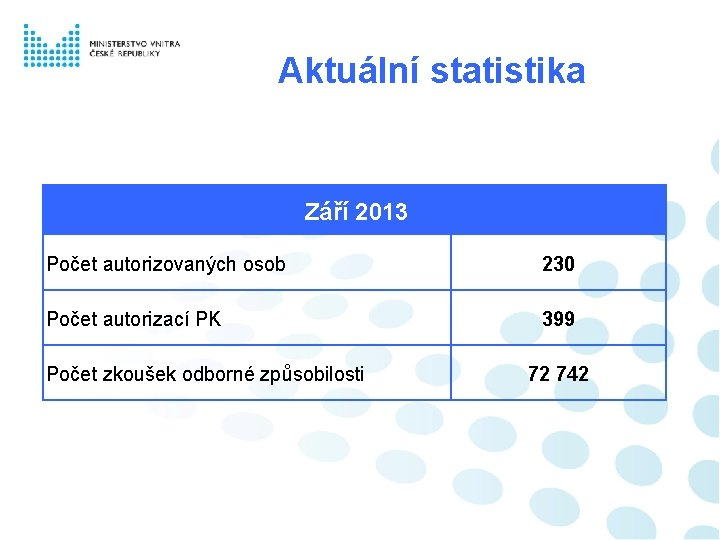 Aktuální statistika Září 2013 Počet autorizovaných osob 230 Počet autorizací PK 399 Počet zkoušek