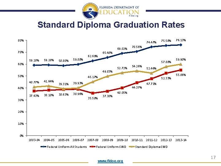 Standard Diploma Graduation Rates 80% 74. 47% 69. 02% 70% 60% 59. 28% 58.
