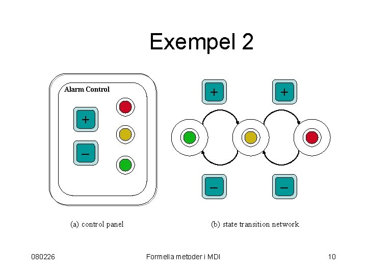 Exempel 2 Alarm Control + + – – + – (a) control panel 080226
