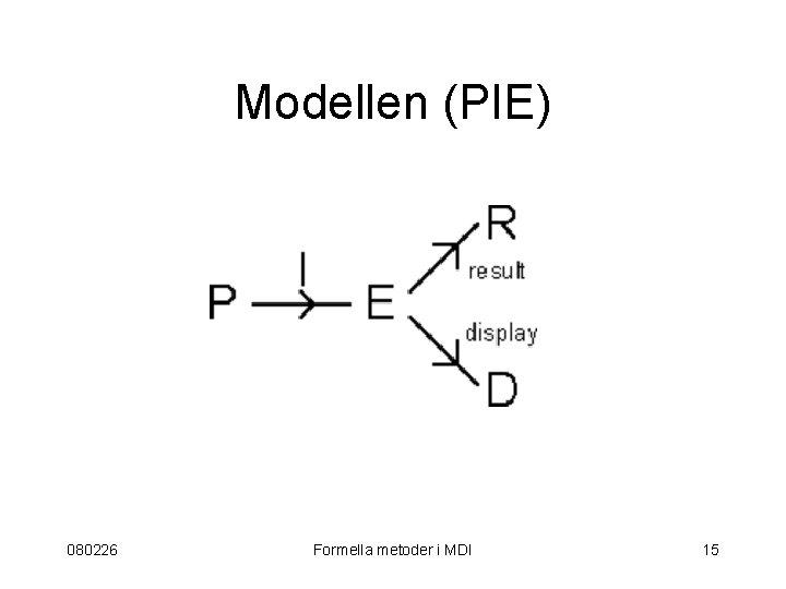 Modellen (PIE) 080226 Formella metoder i MDI 15