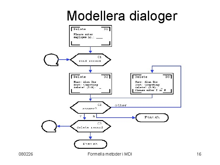 Modellera dialoger 080226 Formella metoder i MDI 16