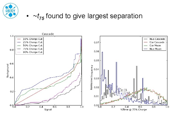• ~t 75 found to give largest separation