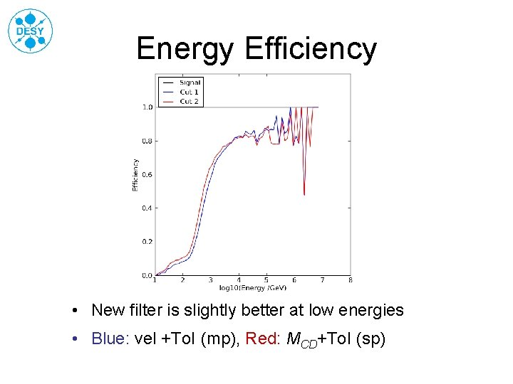 Energy Efficiency • New filter is slightly better at low energies • Blue: vel