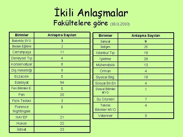 İkili Anlaşmalar Fakültelere göre (18. 11. 2010) Birimler Anlaşma Sayıları Bakırköy SYO 3 İlahiyat