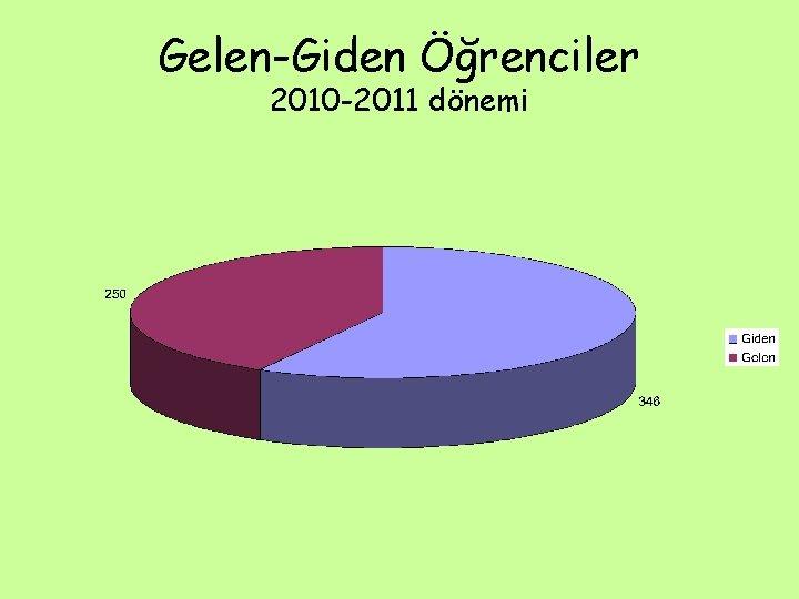 Gelen-Giden Öğrenciler 2010 -2011 dönemi