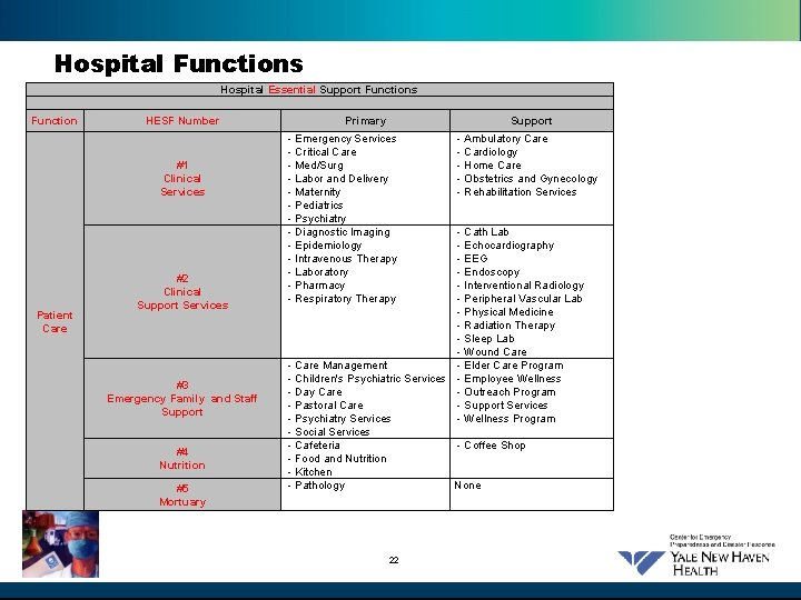 Hospital Functions Hospital Essential Support Functions Function HESF Number #1 Clinical Services Patient Care