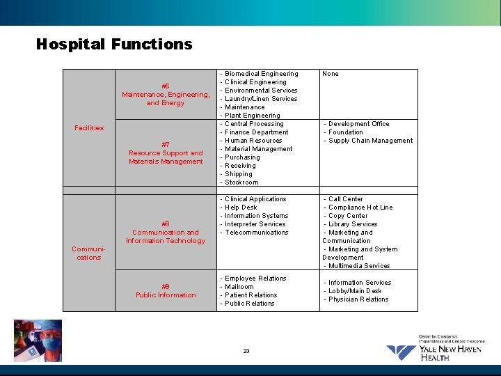 Hospital Functions #6 Maintenance, Engineering, and Energy Facilities #7 Resource Support and Materials Management