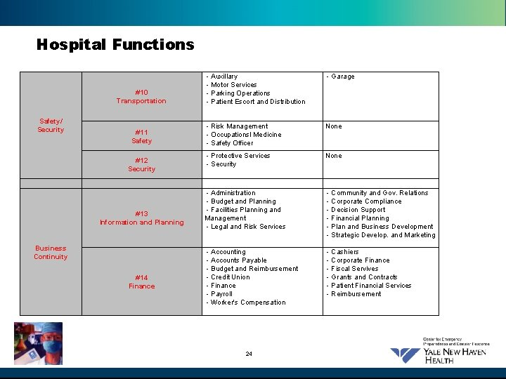 Hospital Functions #10 Transportation Safety/ Security #11 Safety #12 Security #13 Information and Planning