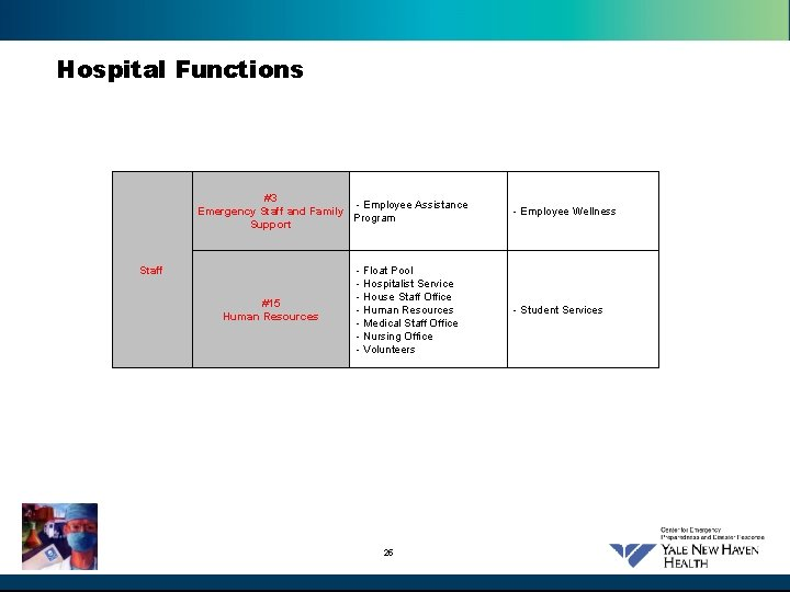 Hospital Functions #3 - Employee Assistance Emergency Staff and Family Program Support Staff #15