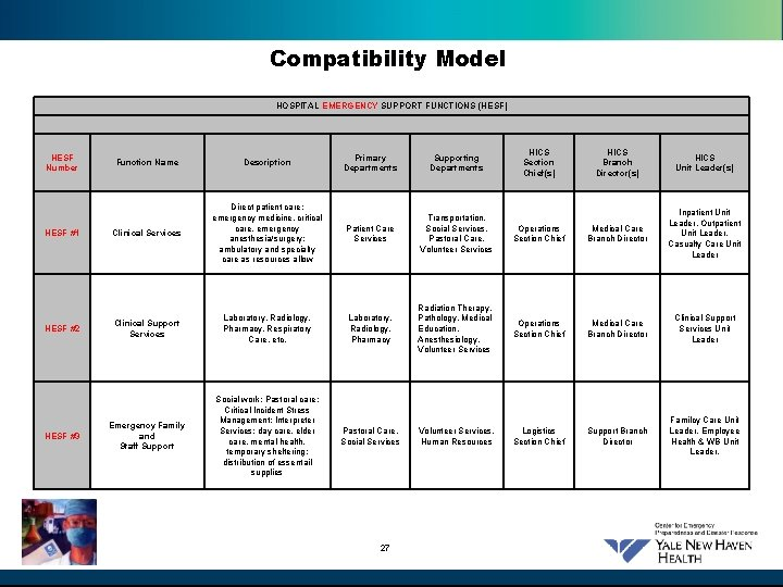 Compatibility Model HOSPITAL EMERGENCY SUPPORT FUNCTIONS (HESF) HESF Number HESF #1 HESF #2 HESF