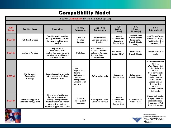Compatibility Model HOSPITAL EMERGENCY SUPPORT FUNCTIONS (HESF) HESF Number HESF #4 HESF #5 HESF