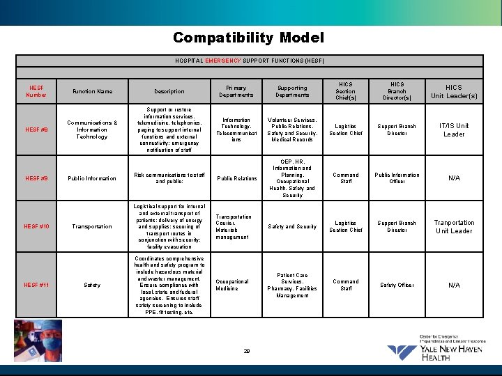 Compatibility Model HOSPITAL EMERGENCY SUPPORT FUNCTIONS (HESF) HESF Number HESF #8 HESF #9 HESF